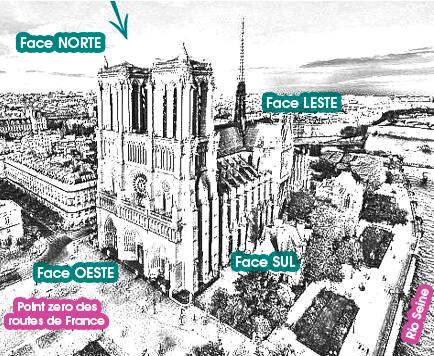 faces norte sul leste e oeste da catedral de notre dame de paris na frança