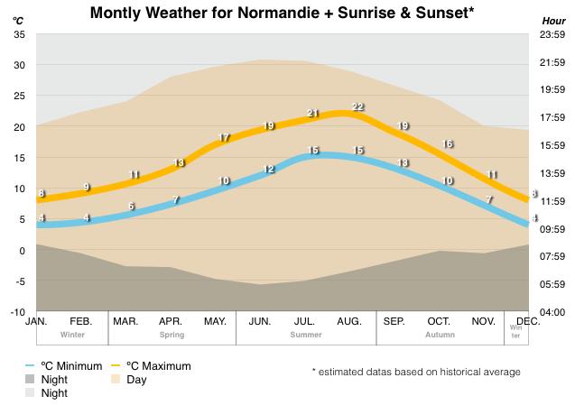 weather-normandie