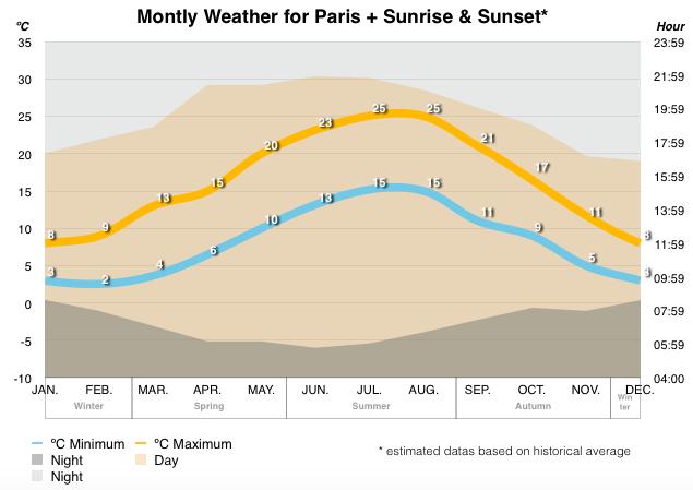 weather-paris