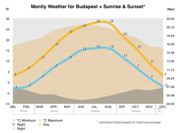 weather-budapest