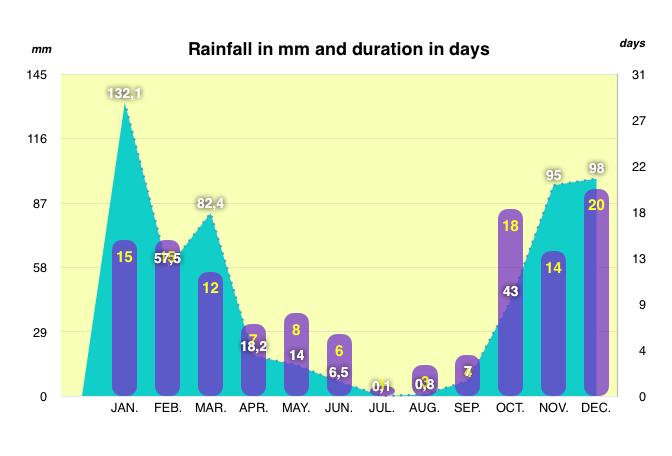 Períodos de chuvas por mês em Mendoza