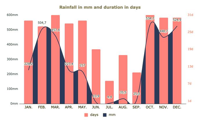 Períodos de chuvas por mês em Ouro Preto