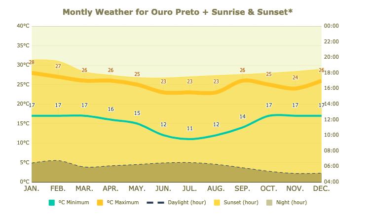 Temperaturas Históricas Médias em Ouro Preto