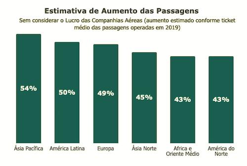 estimativa do aumento no valor das passagens aéreas segundo o IATA